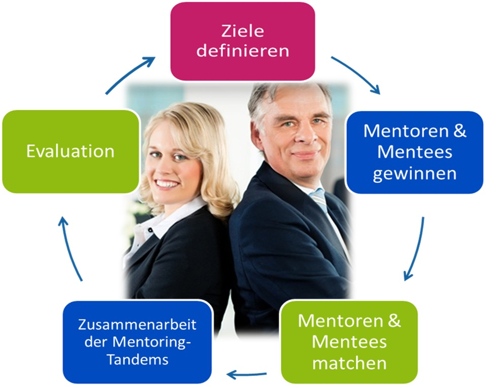 Mentoren und Mentees Tandems